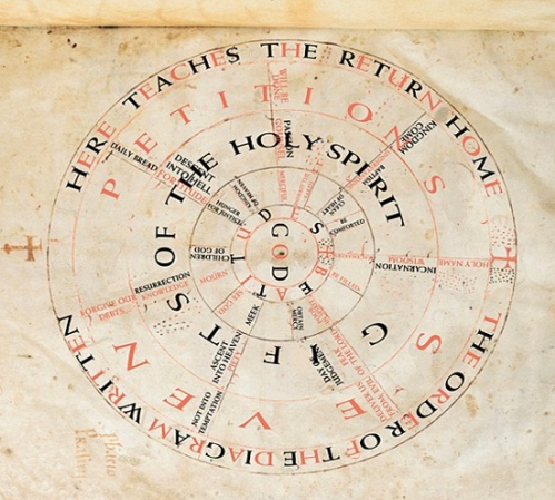 Prayer Wheel translated into English - Dailymail.co.uk